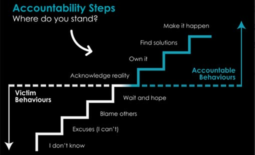 The accountability steps model