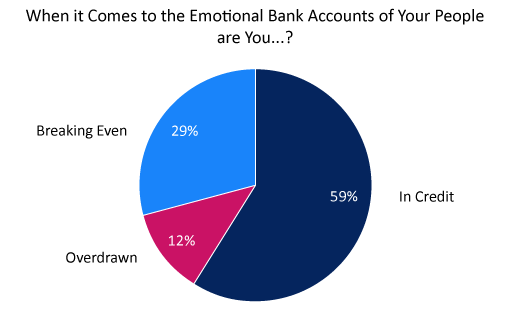A poll showing where contact centres are in terms of fulfilling their employees' emotional bank account'