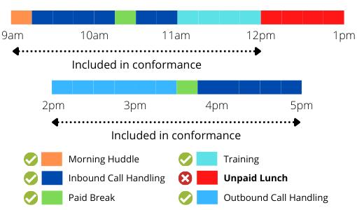 A Conformance Diagram