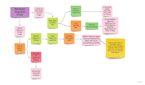 """An example of an """"as is"""" customer journey map"""