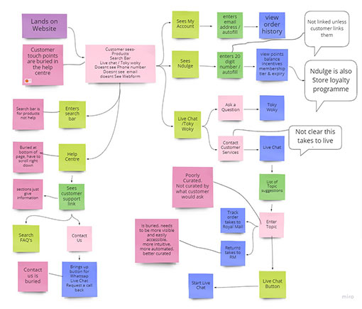 An example of a high level customer journey map