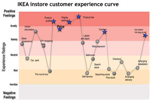 IKEA's customer journey map, which shows its in-store experience