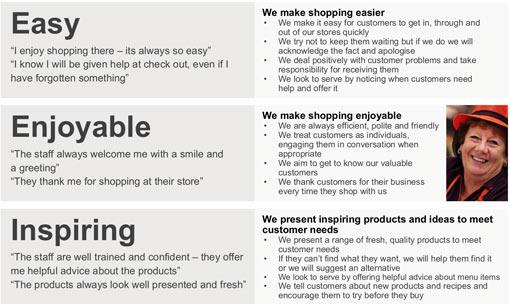 Sainsbury's customer promises