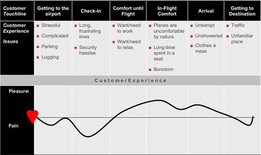 Virgin Atlantic customer journey map pain points example