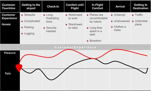 Virgin Atlantic prospective journey map