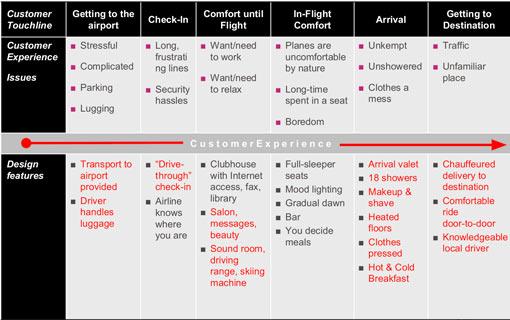 Virgin Atlantic Customer Journey improvement ideas