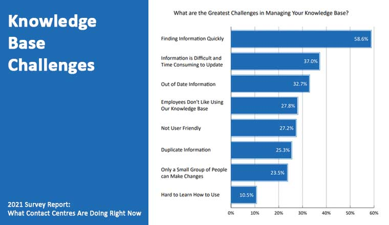 2021 CCH Survey Results Knowledge Base Challenges